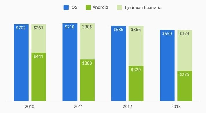 Ценовая политика iOs и Android на протяжении последних годов