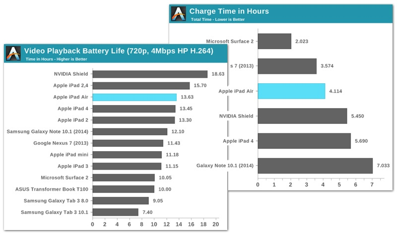 battery-life-and-charge