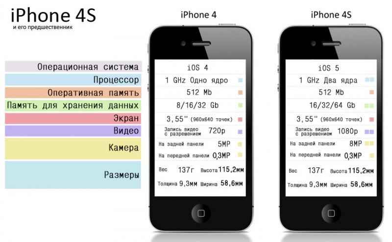 Сравнение технических характеристик iPhone 4 и iPhone 4s