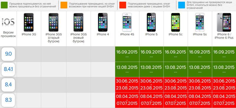 Как сделать откат на iphone 4s