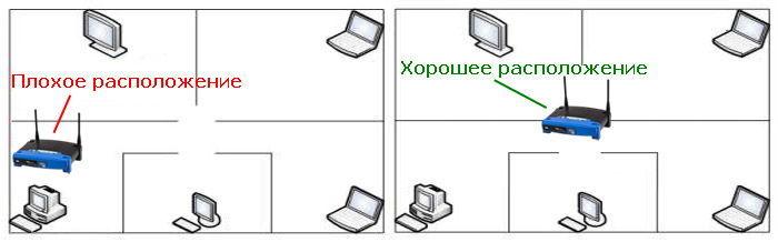 pravilnoe-i-nepravilnoe-raspolozhenie-routera