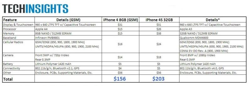 repОтчет о себестоимости iPhone 4ort-cost-apple-iphone-4